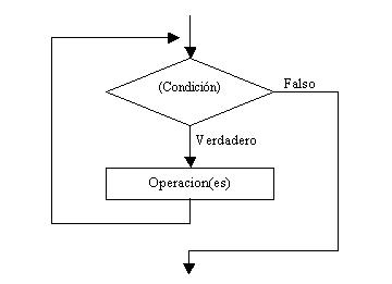 Estructura Repetitiva While