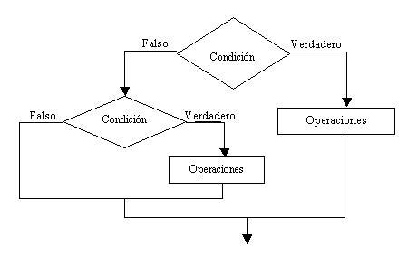 C Ya Estructuras Condicionales Anidadas