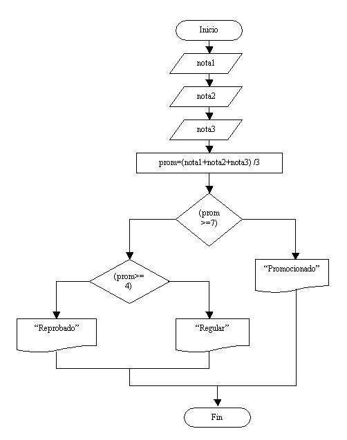 Estructuras condicionales anidadas diagrama de flujo problema estructuras condicionales anidades ccuart Images