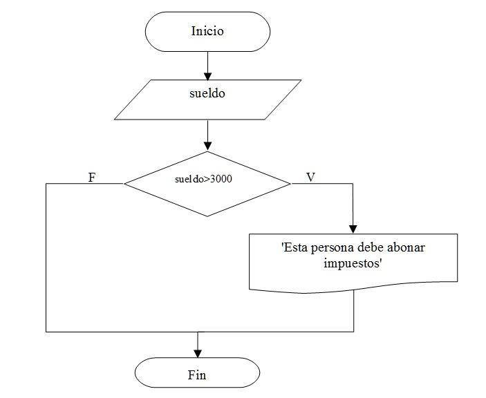 Estructuras condicionales simples y compuestas diagrama de flujo problema estructura condicional simple ccuart Images
