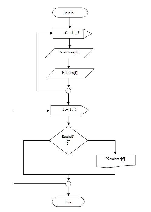 Vectores estticos paralelos diagrama flujo vectores paralelos pascaldelphi ccuart Images
