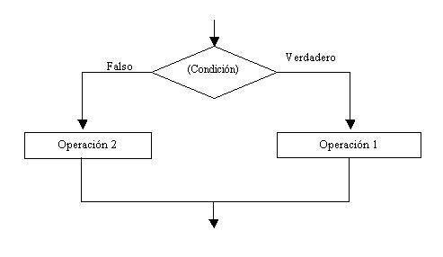 Estructuras condicionales simples y compuestas estructura condicional compuesta ccuart Images