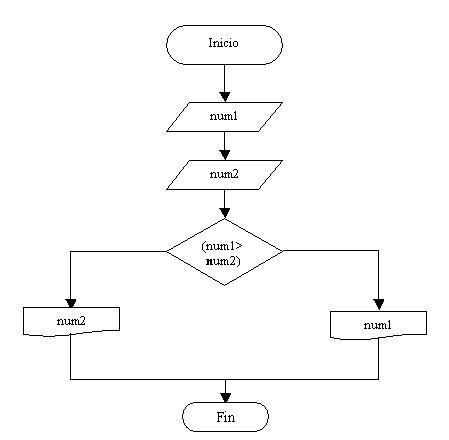 Estructuras condicionales simples y compuestas diagrama de flujo problema estructura condicional compuesta ccuart Images