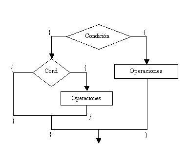 Estructuras Condicionales Anidadas
