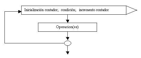 Estructura Repetitiva For