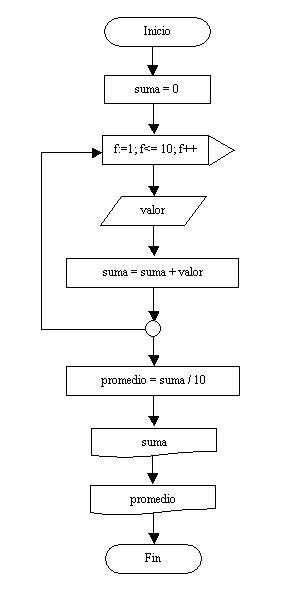 Estructura repetitiva for diagrama de flujo ccuart Images