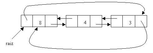 Listas Genericas Circulares Estructuras De Datos En Java