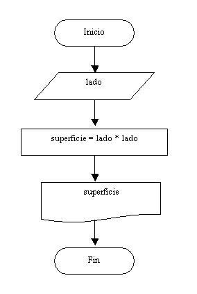 Conficacin del diagrama de flujo en python diagrama flujo superficie cuadrado ccuart Image collections