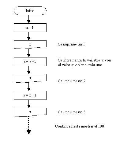 Estructura repetitiva while diagrama de flujo algoritmo nmeros del 1 al 100 ccuart Images