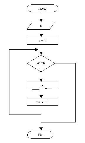 Estructura repetitiva while diagrama de flujo ccuart Images