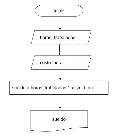 Diagramación y codificación en Ruby