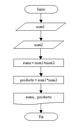 Estructura de programacin secuencial diagrama flujo suma producto nmeros en ruby ccuart Images