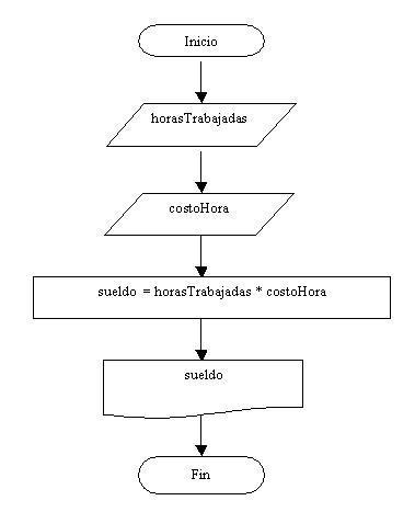Conceptos bsicos de programacin diagrama de flujo calculo sueldo ccuart Image collections