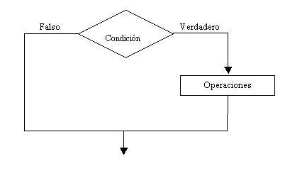 Vb Net Estructura Condicional Simple